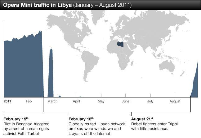 Opera 移动互联网报告:2011年7月