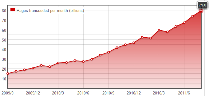 Pages transcoded per month (billions)